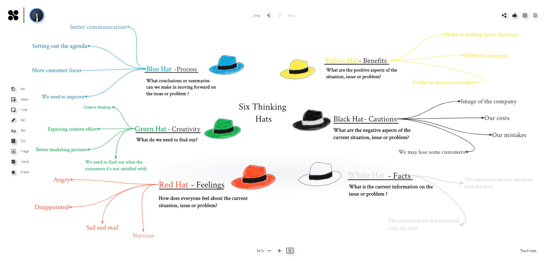6 hats workshop with the online whiteboard