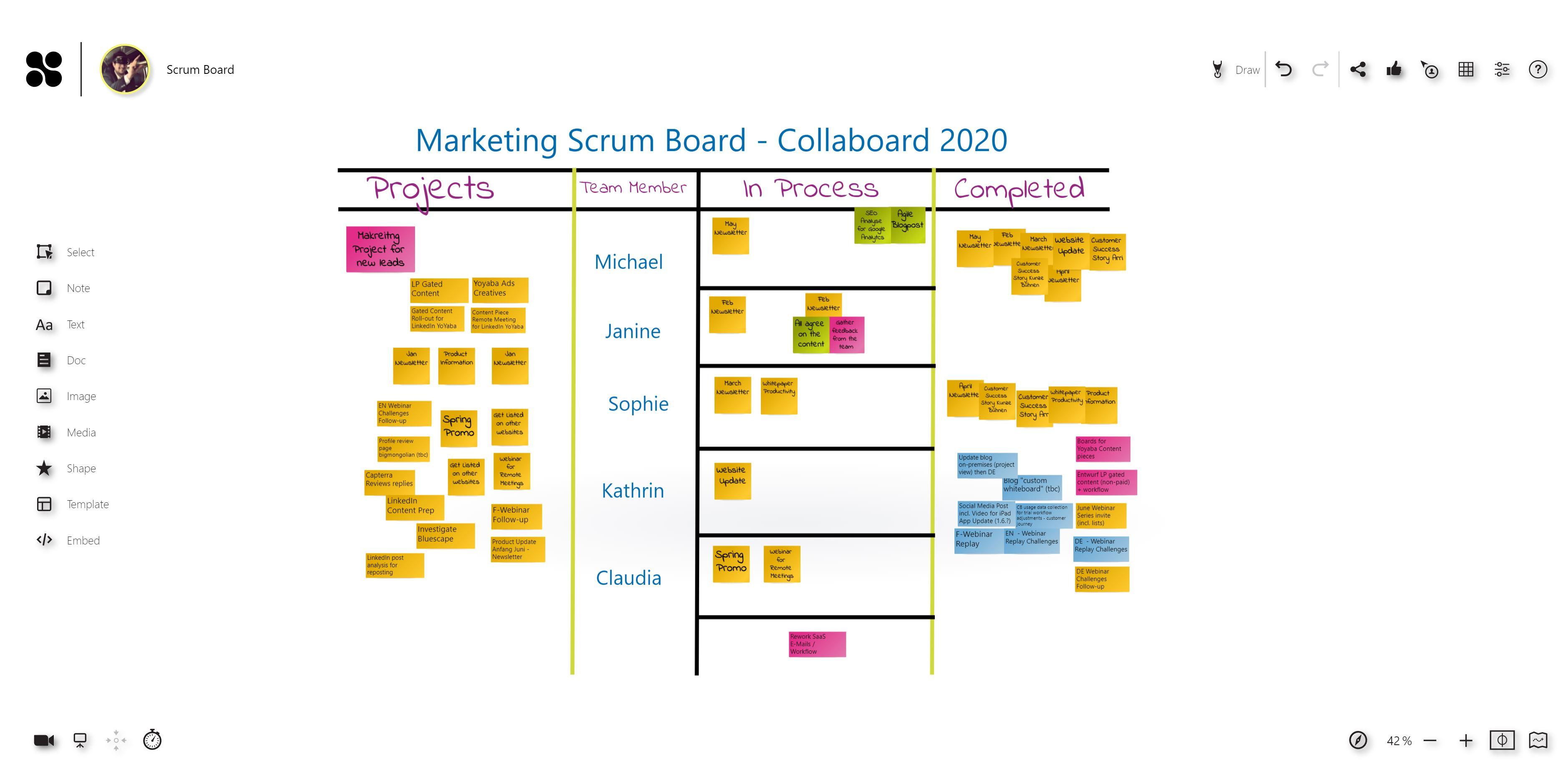 Collaboard Agile Board