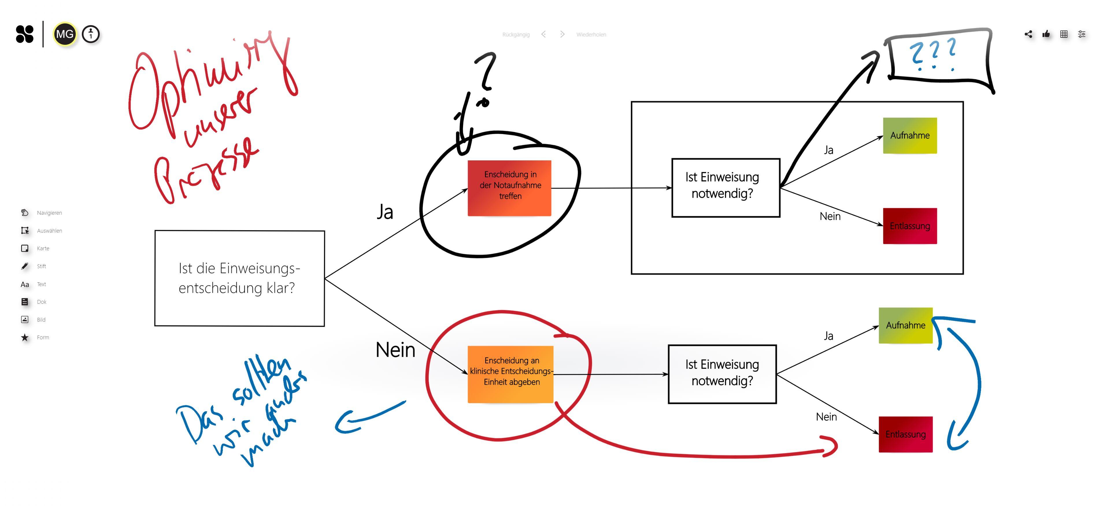Collaboard_Process_Healthcare