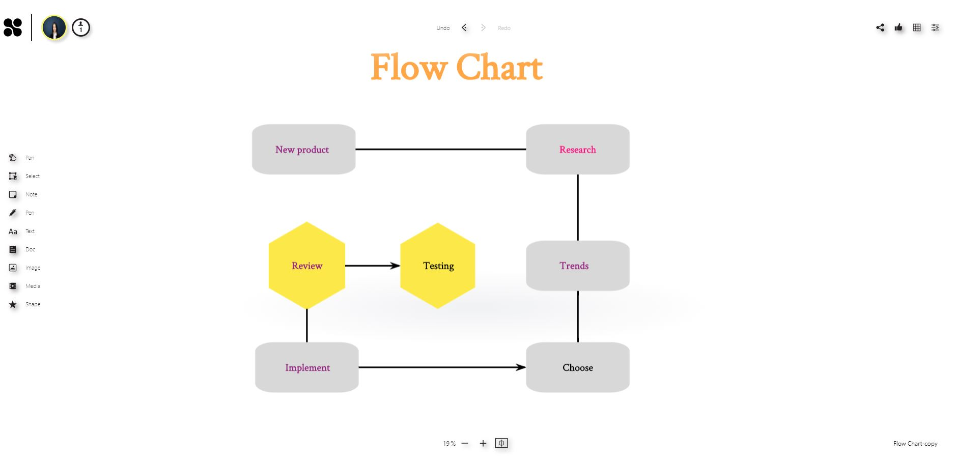 How to create a flowchart on an online whiteboard