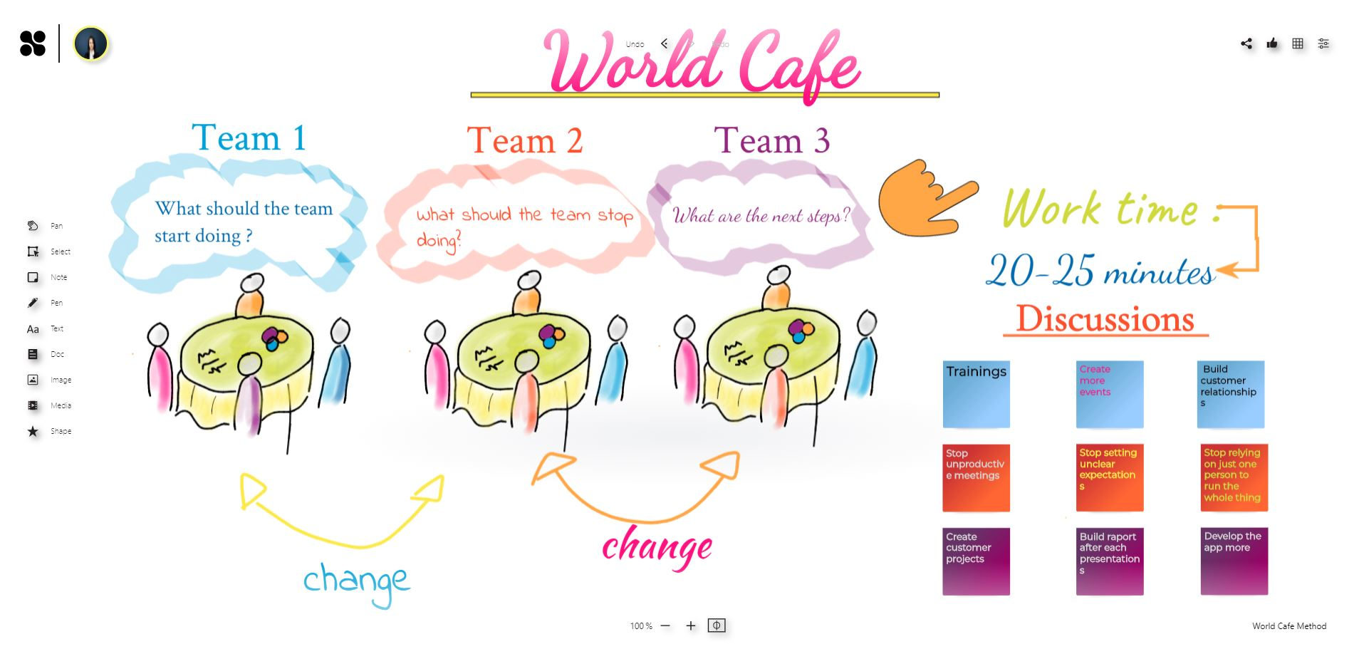 World Cafe workshop with the online whiteboard
